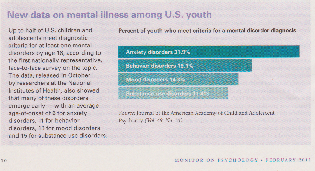 Mental illness rates in US youth